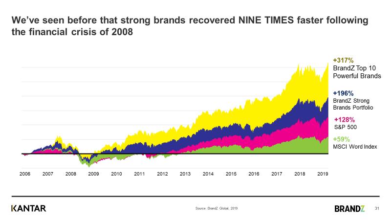 Kantar brand recovery statistics